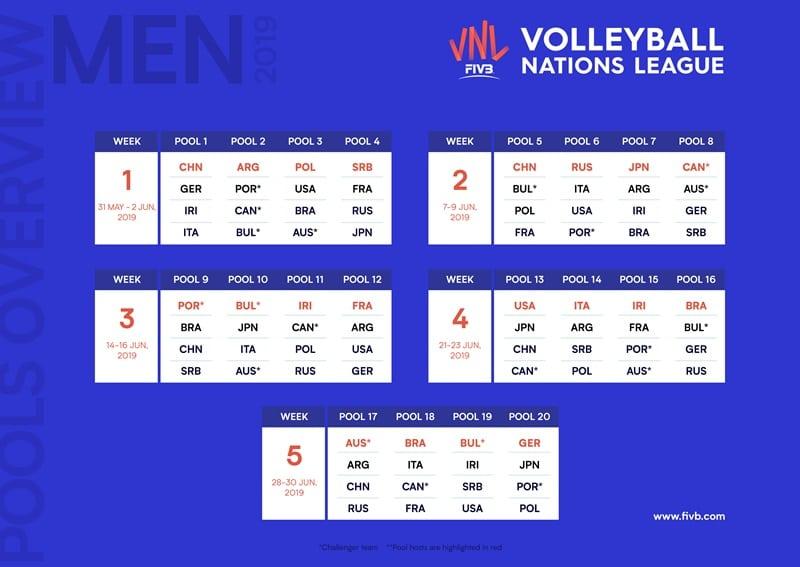 Tabela Da Liga Das Nacoes De Volei Masculino 2019