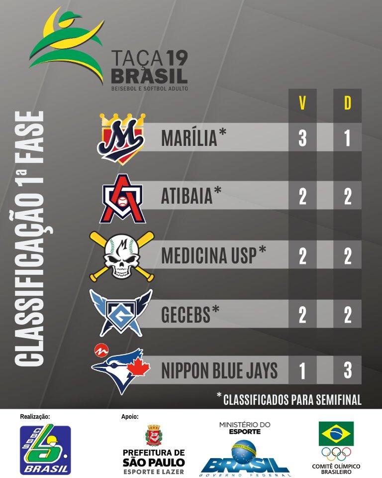 Semifinais da Taça Brasil de Beisebol