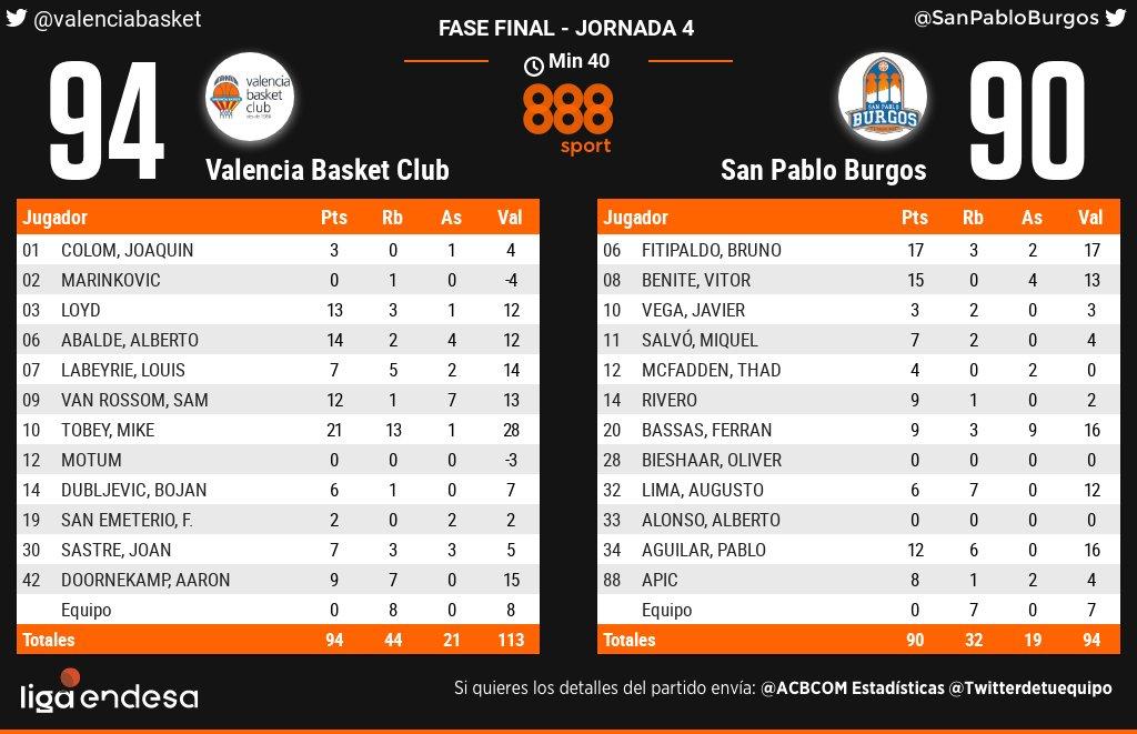Após liderar por 18 pontos por três quartos, o San Pablo Burgos, de Vitor Benite e Augusto Lima, e perdeu de virada na fase final excepcional da Liga ACB