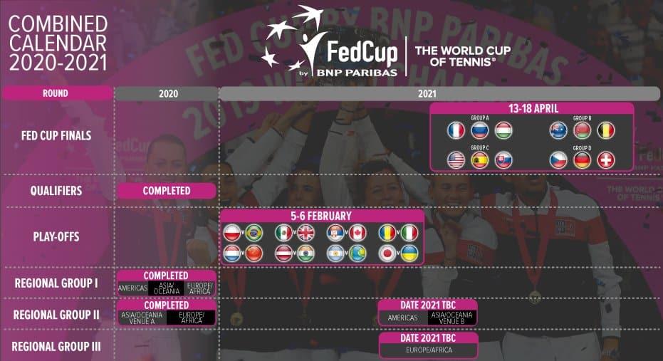 Copa Davis - Fed Cup - Coronavírus - Brasil