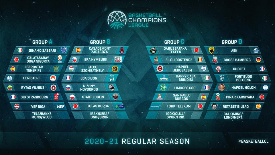Liga dos Campeões Fase de grupos basquete huertas