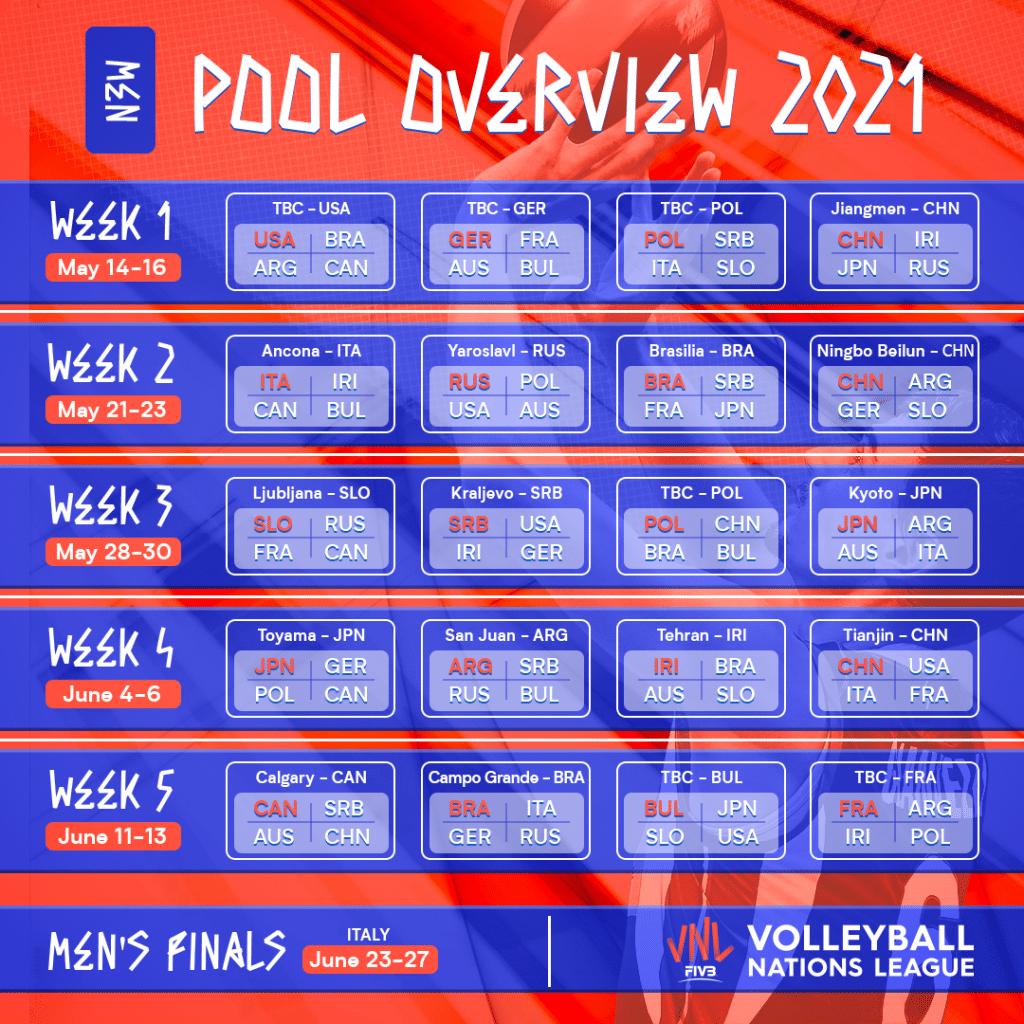 Tabela da Liga das Nações de vôlei masculino 2021