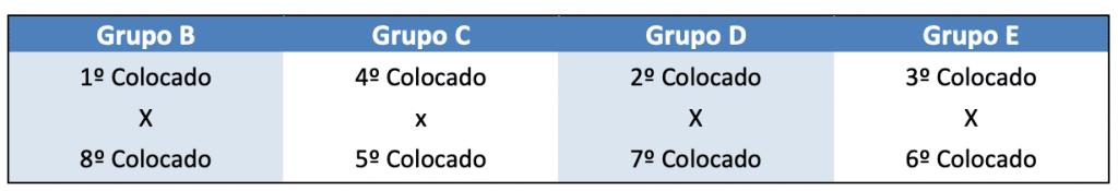 tabela do campeonato brasileiro sub-20 de futebol masculino 2020 - quartas de final