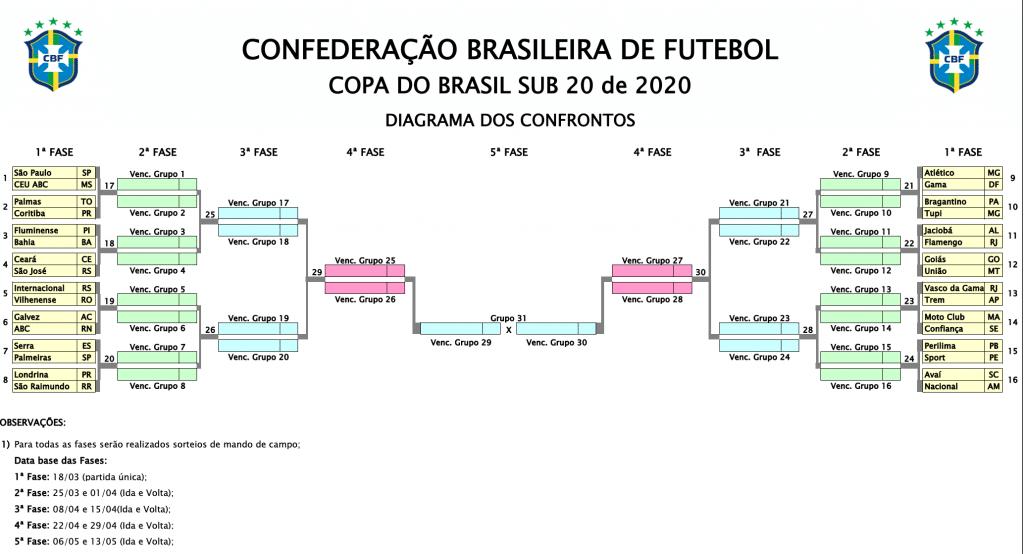 COPA DO BRASIL Sub-20 de futebol masculino 2020
