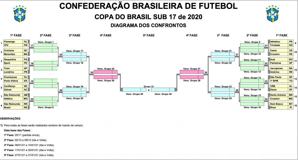 diagrama da copa do brasil sub-17