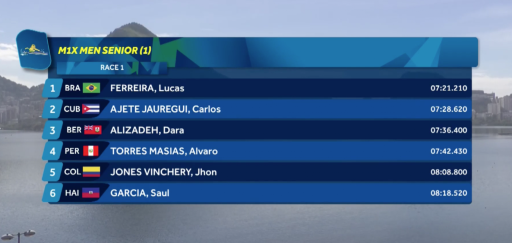 Classificação da bateria de Lucas verthein no Regata continental de qualificação olímpica do remo