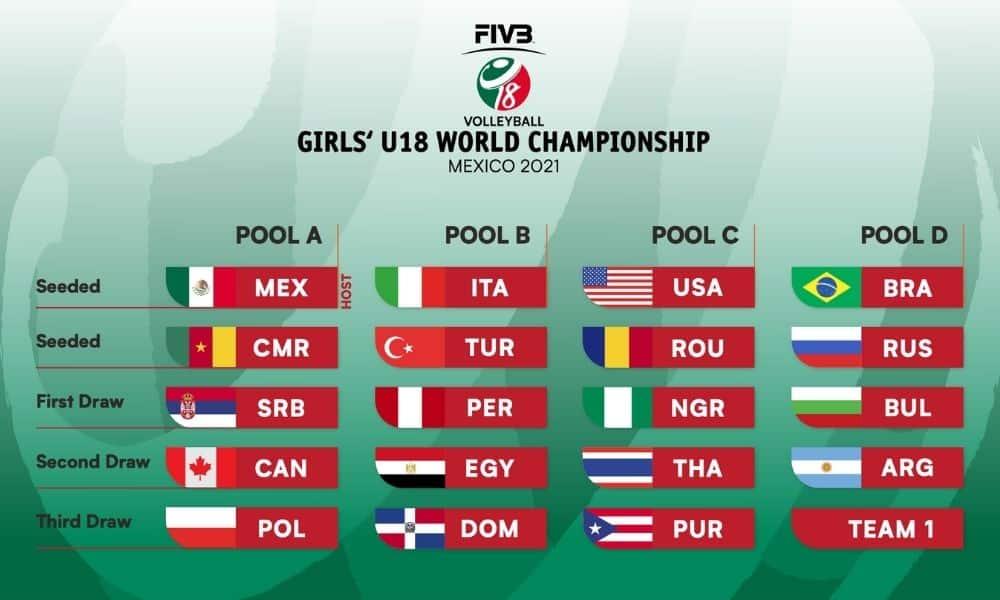Tabela do Mundial Sub-18 de vôlei feminino 2021