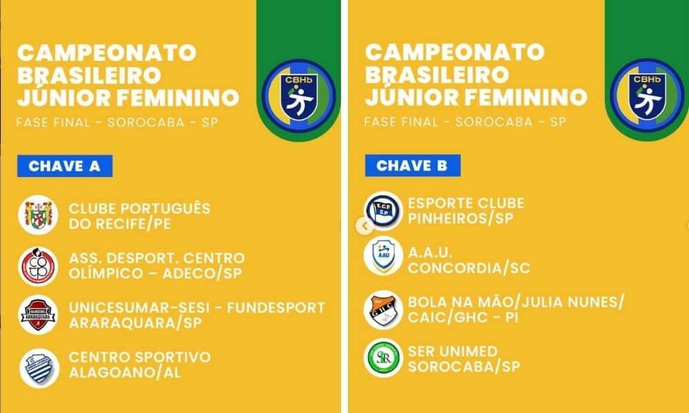 tabela do campeonato brasileiro júnior de handebol feminino 2021